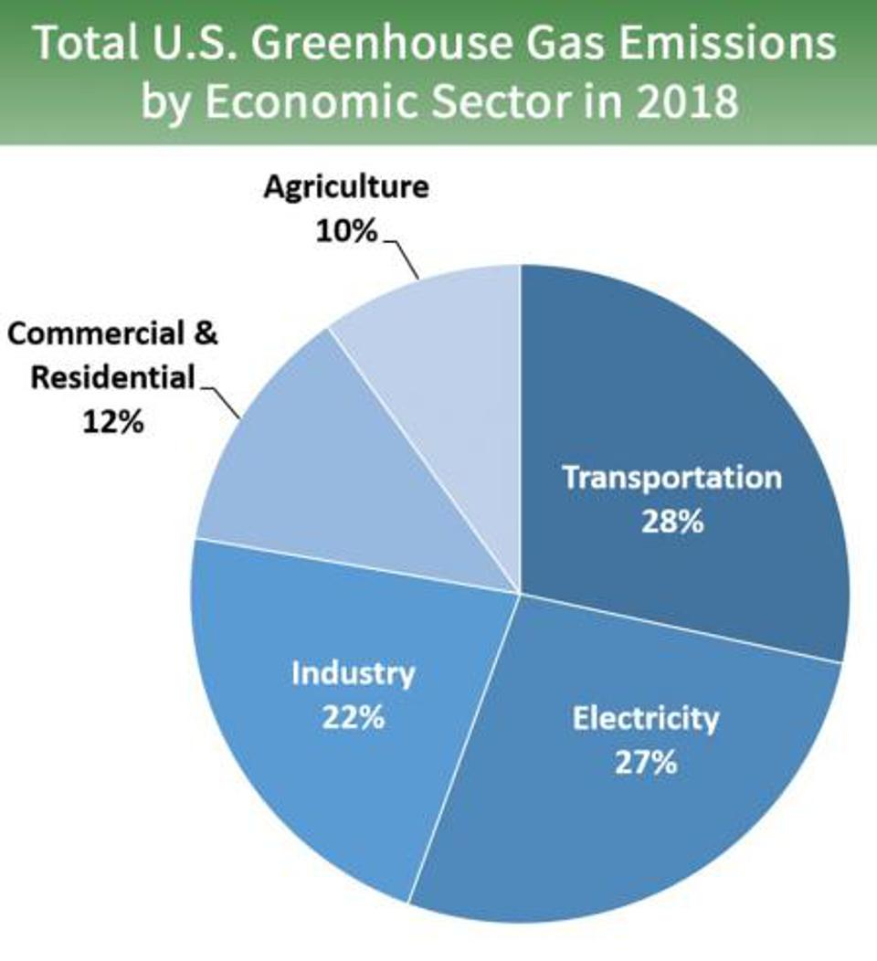Pie chart of US Greenhouse Gas emissions by sector