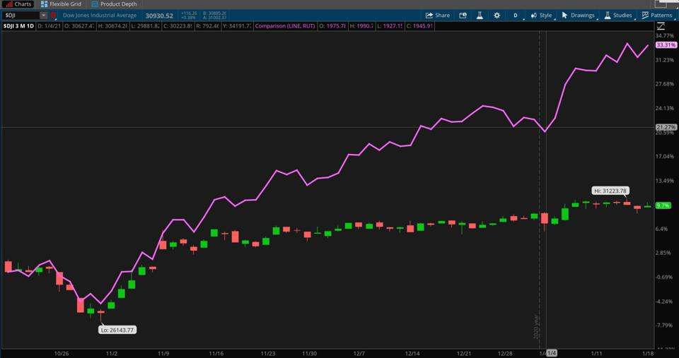 Data sources: S&P Dow Jones Indices, FTSE Russell. Chart source: The thinkorswim® platform from TD Ameritrade.