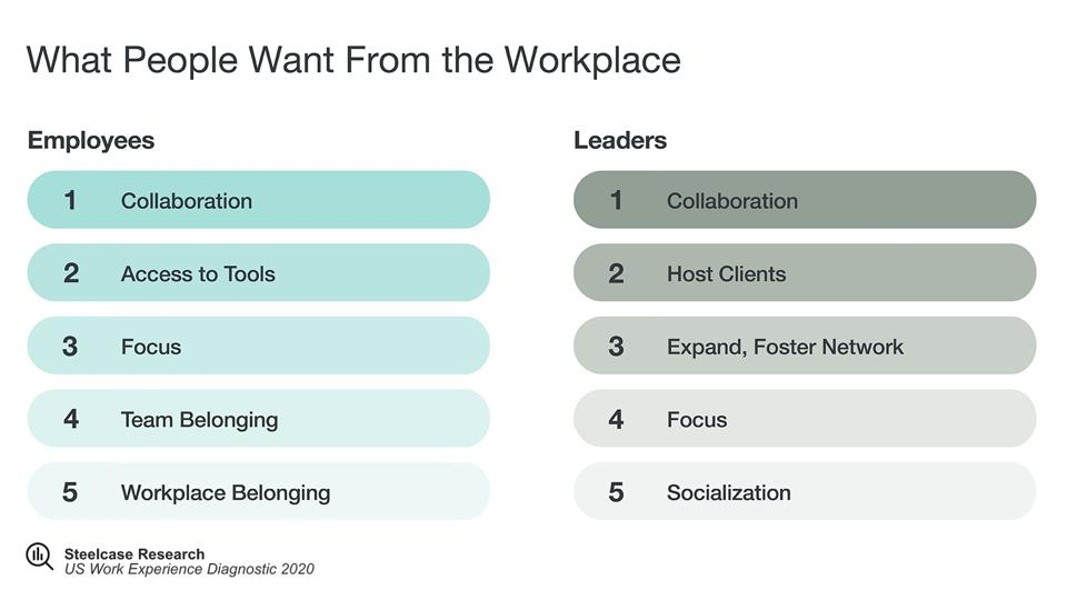 List of what employees and leaders want from the office.