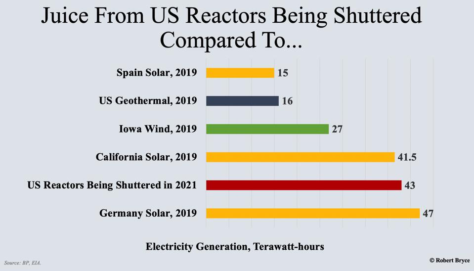 The U.S. nuclear fleet produces huge amounts of zero-carbon electricity.