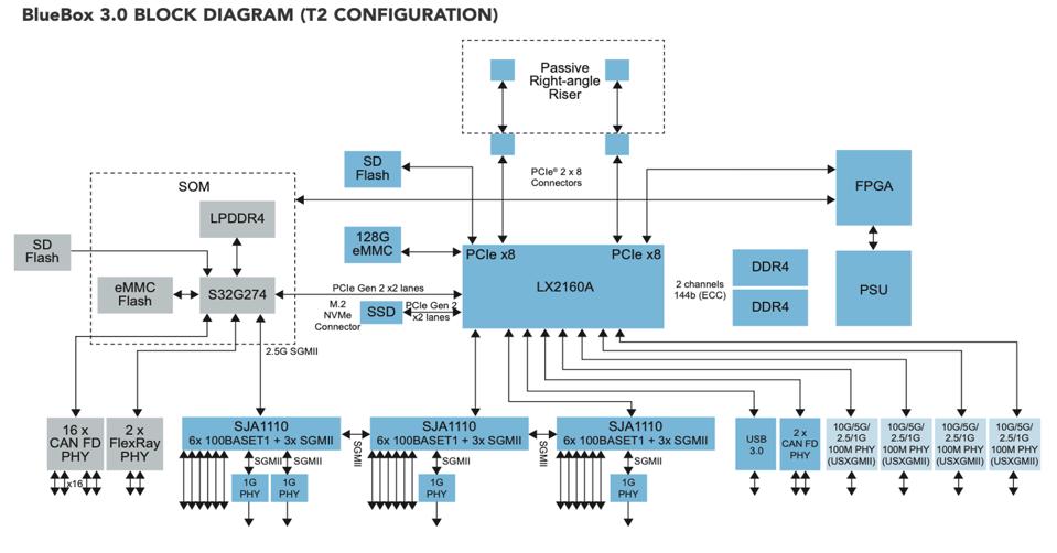 NXP BlueBox 3.0