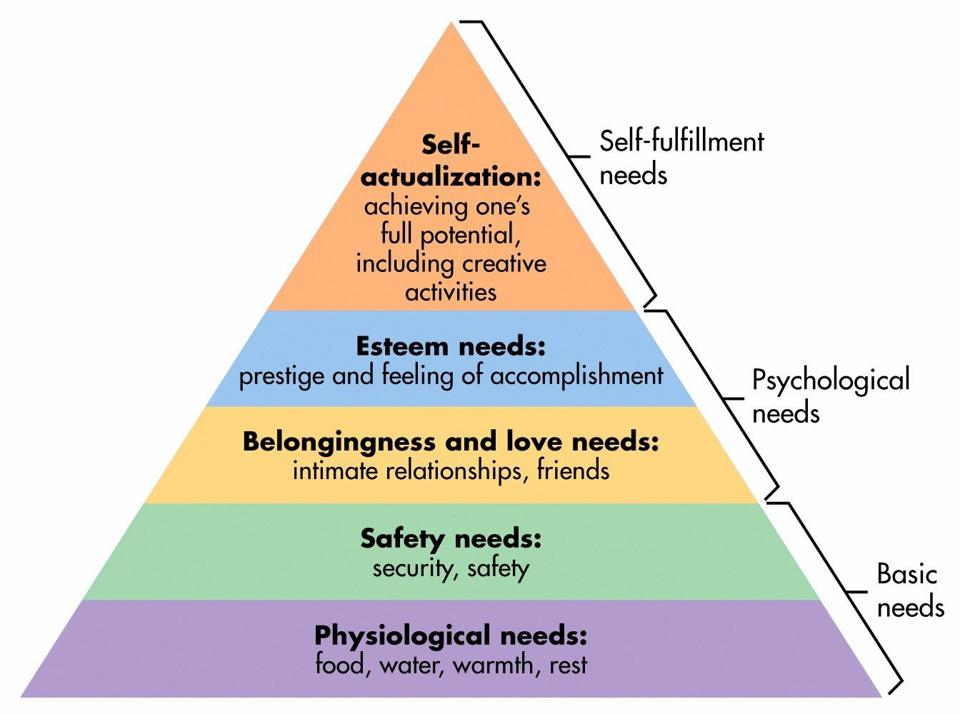 Maslow hierarchy of needs in psychology: physiological, safety, love/social, esteem, more