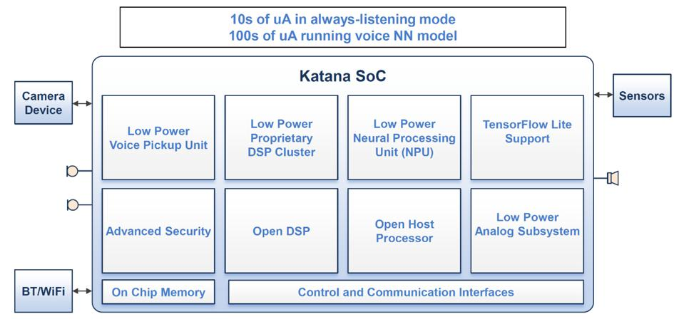 Synaptics Katana block diagram