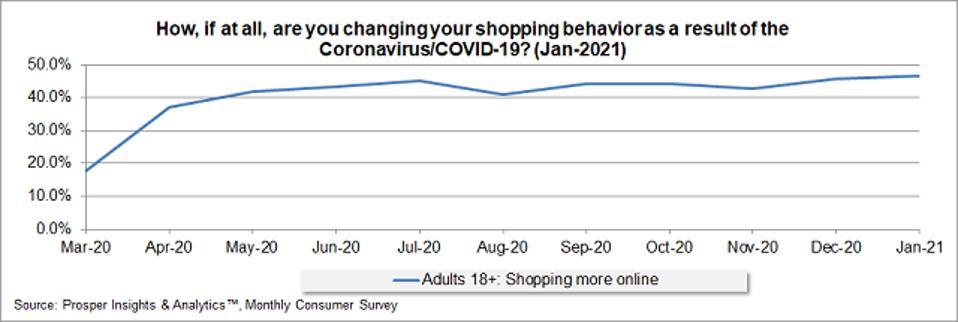 Prosper - Online Shopping Behavior