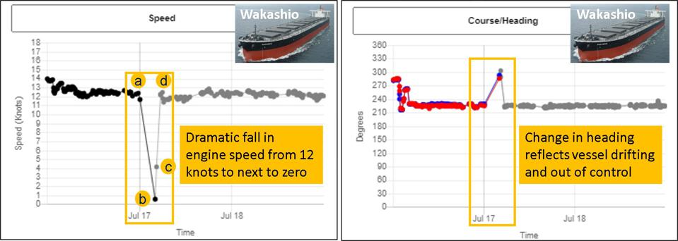 Geollect's analysis shows the drop in speed and change in heading by 90 degrees, showing that the vessel was not being powered by the engine
