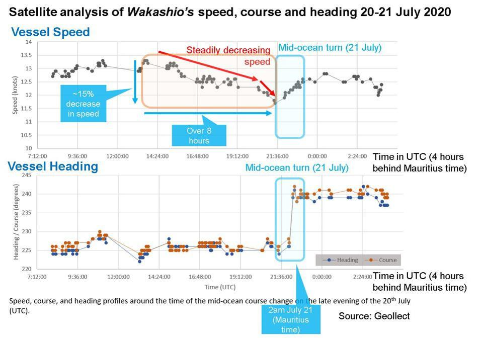 The Wakashio had been steadily losing speed for 8 hours prior to the turn.  There was a 15% decrease in speed which would have been noticeable.