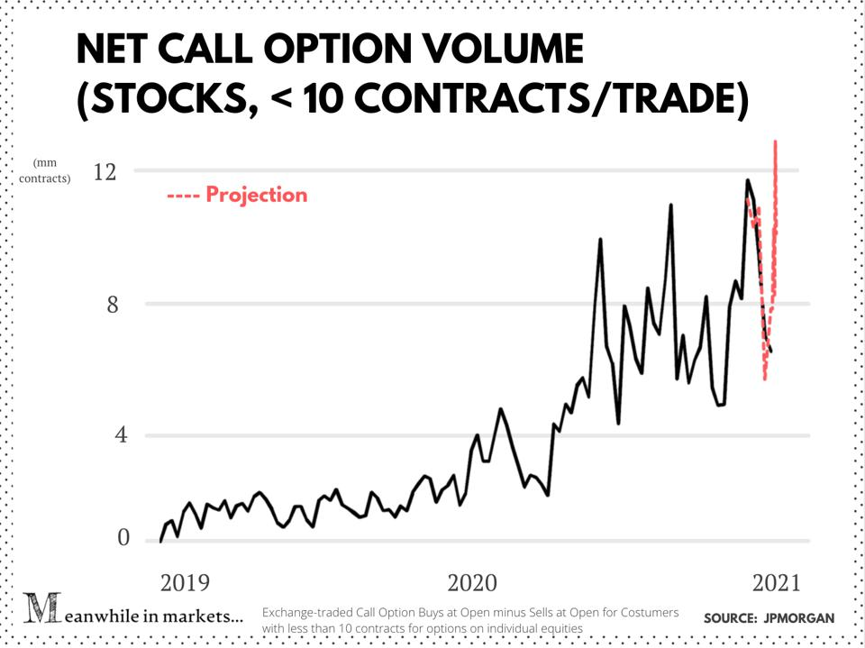 Net call option volume   equities only and trades for less than 10 contracts