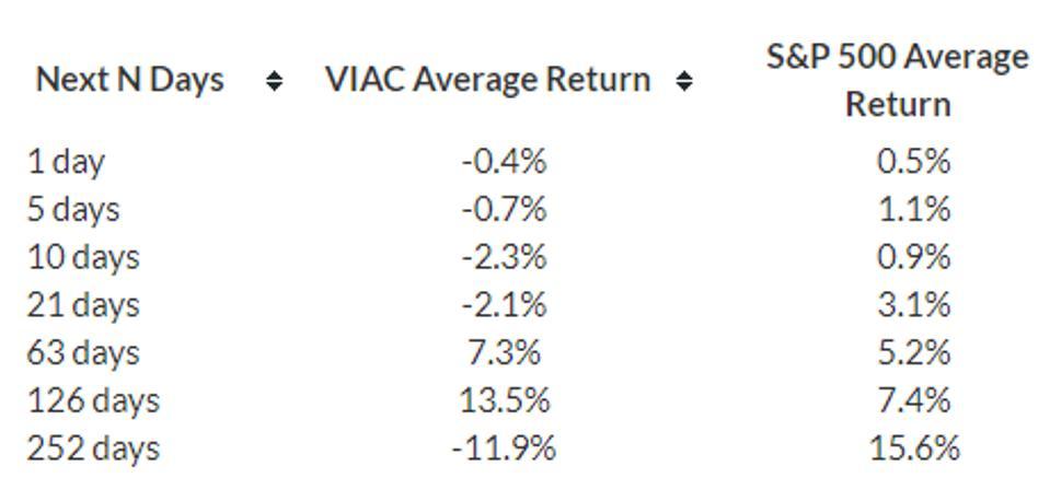 VIAC stock return 1