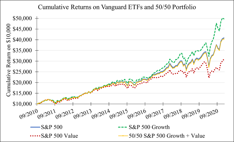 Graph showing cumulative returns on Vanguard ETFs and 50/50 Portfolio