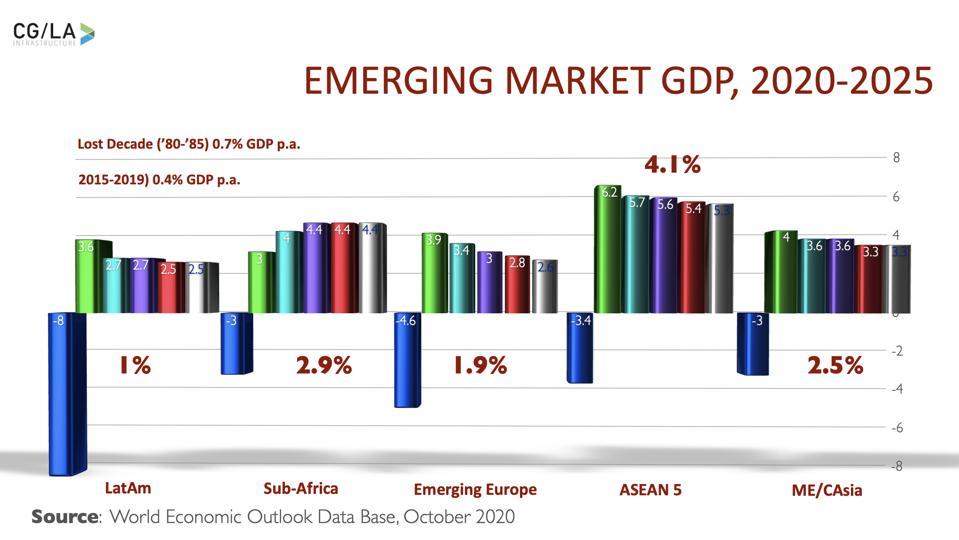 Emerging Market GDP, 2020-2025