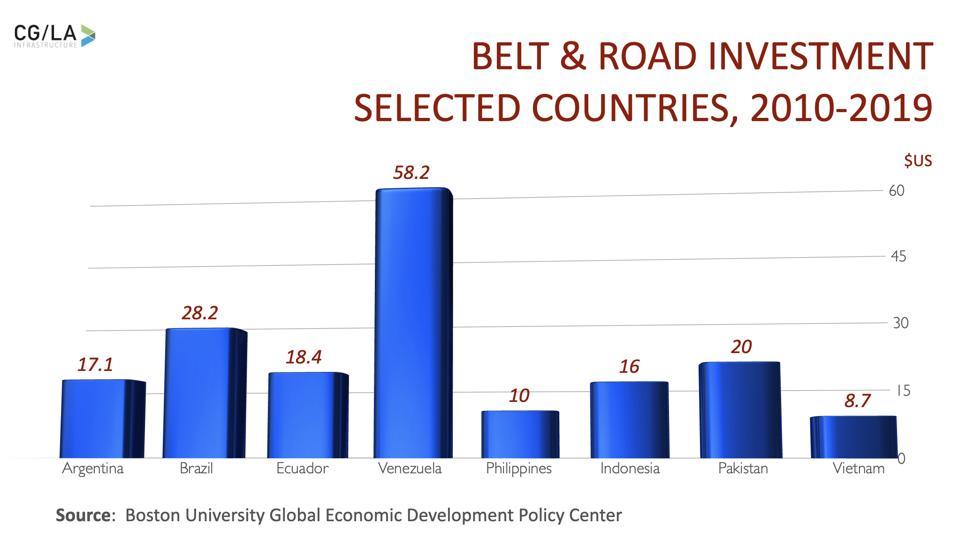 Belt & Road Strategic County Investments, 2010-2019
