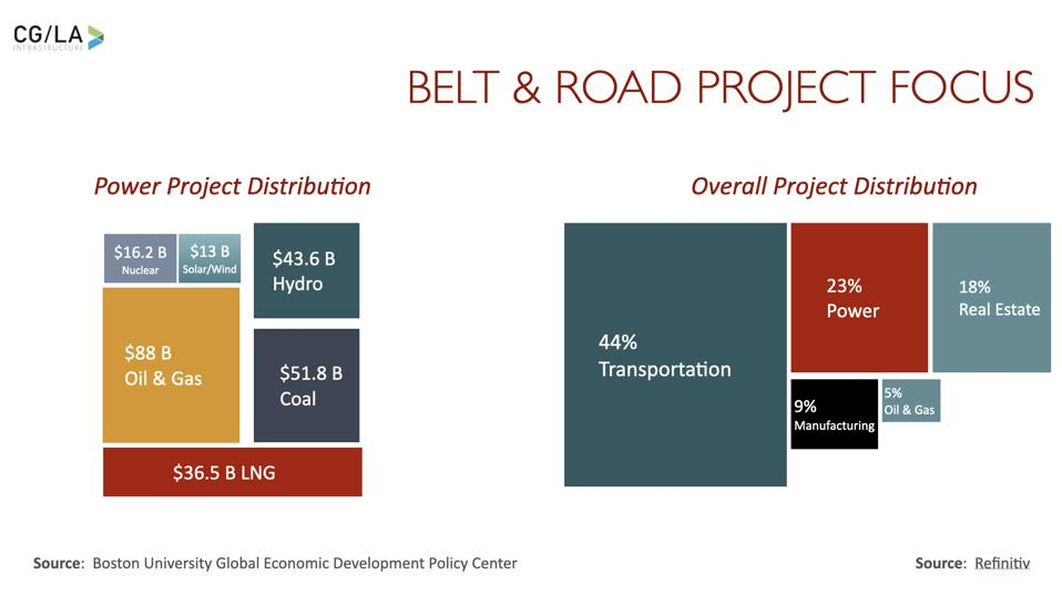 The Mix of Projects, by Sector - Highlighting Power - Across the Belt & Road