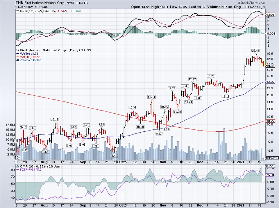 Simple Moving Average of First Horizon Corp (FHN)