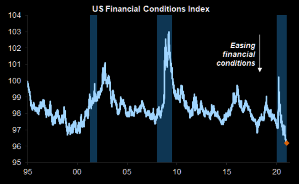 US financial conditions are the easiest ever according to a Goldman Sachs index.