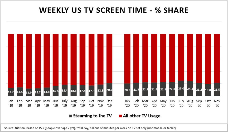 Netflix and Roku Stock screen time