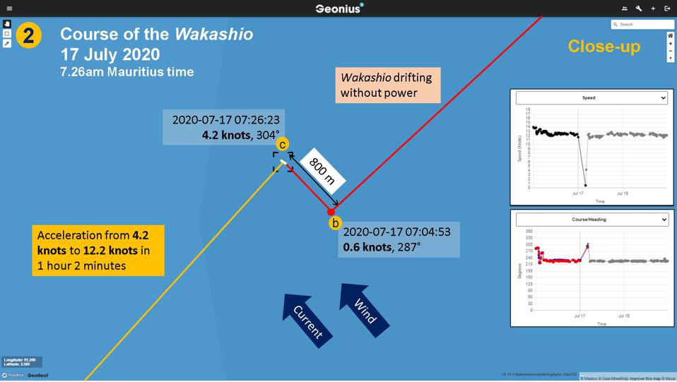 A close-up of points 'b' and 'c' reveal that the Wakashio drifted for 22 minutes from 7.04am Mauritian time to 7.26am slowly increasing speed from 0.6 knots to 4.2 knots.