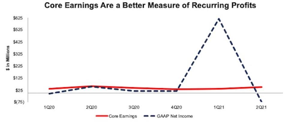 WOR Core Earnings Vs GAAP Net Income 1Q20-2Q21