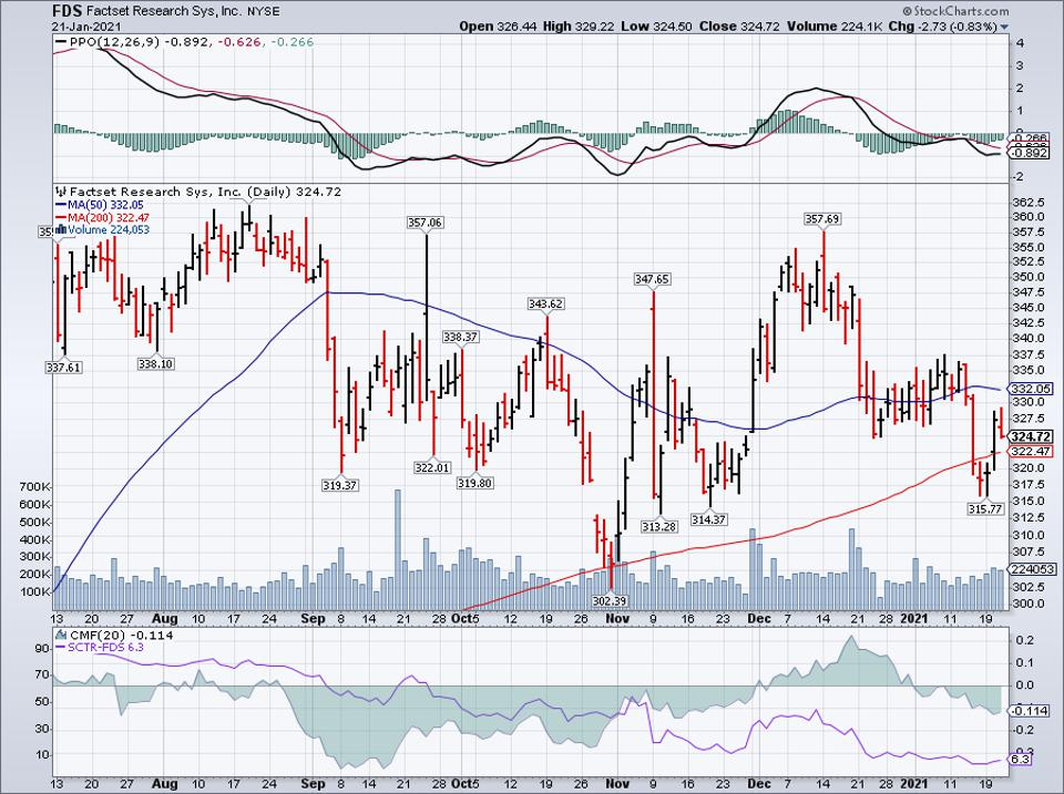 Simple Moving Average of Factset Research Systems Inc (FDS)