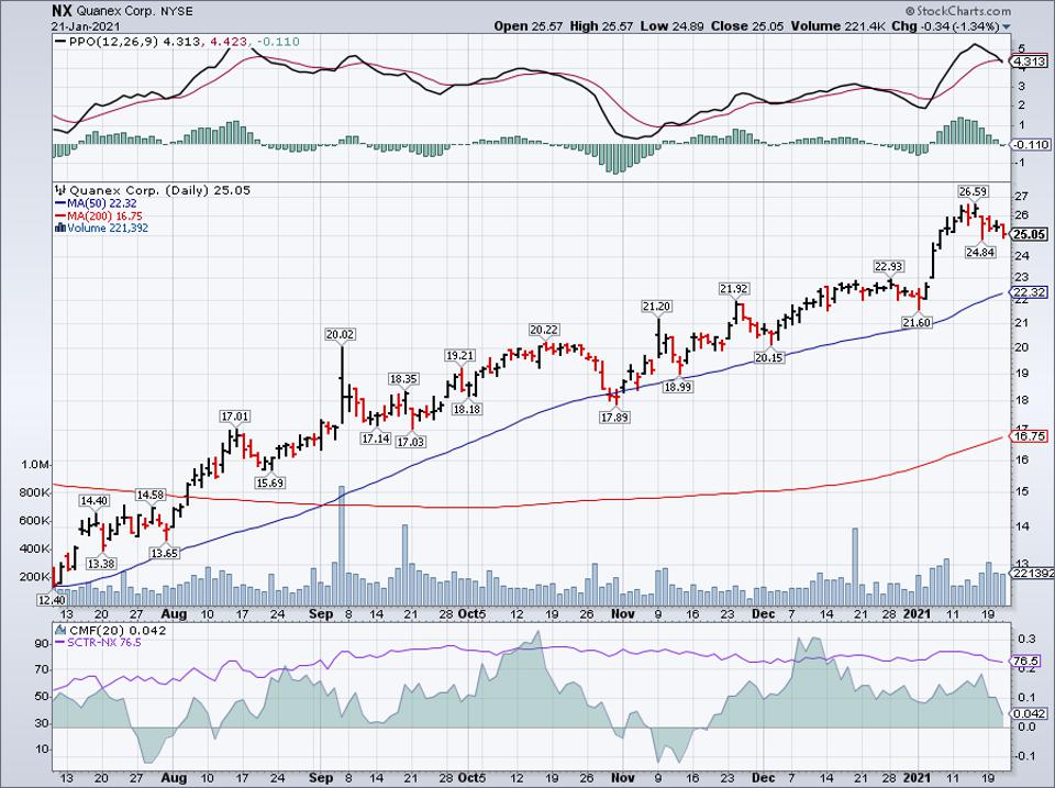 Simple Moving Average of Quanex Building Products (NX)