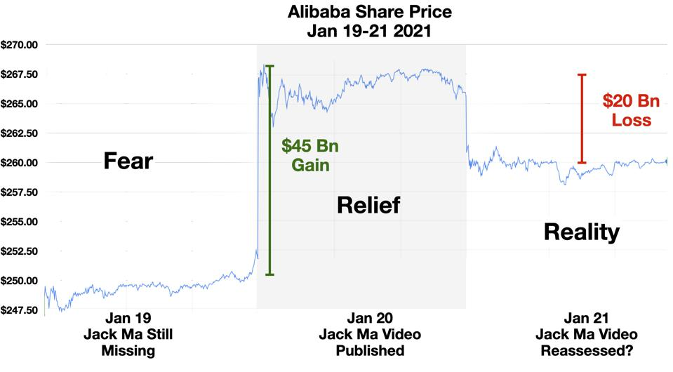 Alibaba Share Price Jan 19-21, 2021