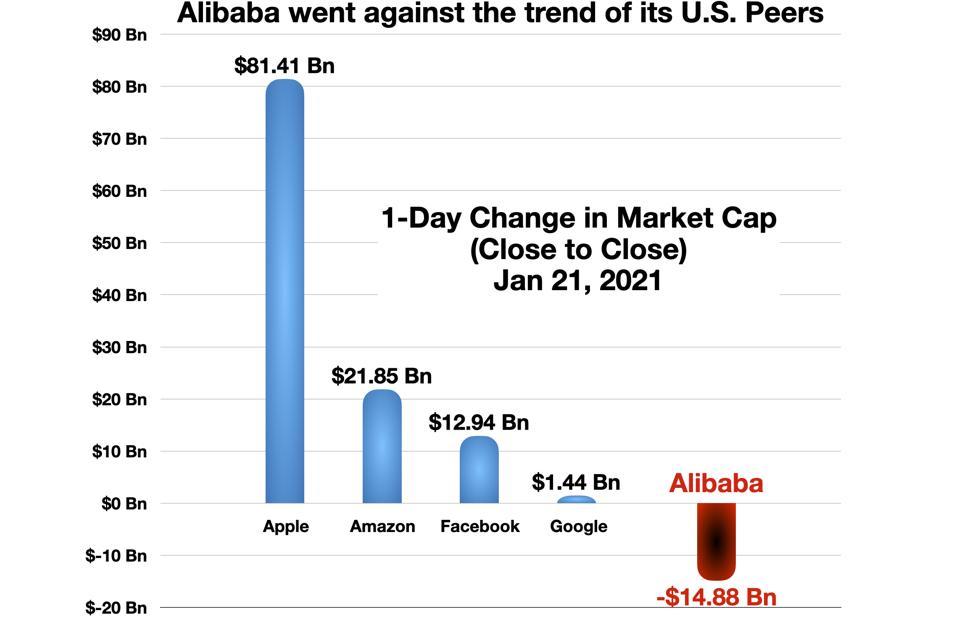 Alibaba vs its US Peers (Jan 21, 2021)