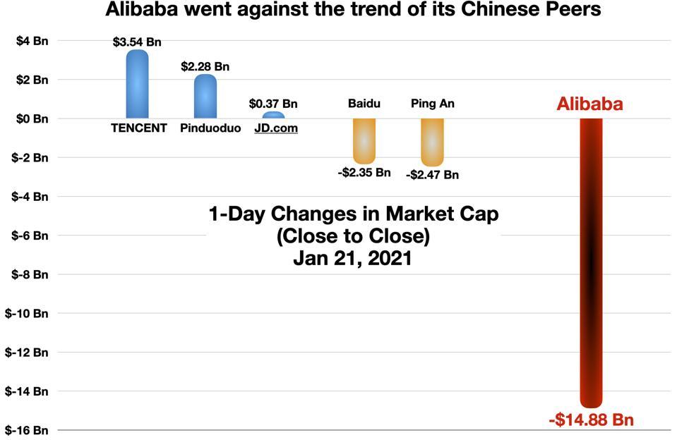Alibaba vs its Chinese Peers (Jan 21, 2021)