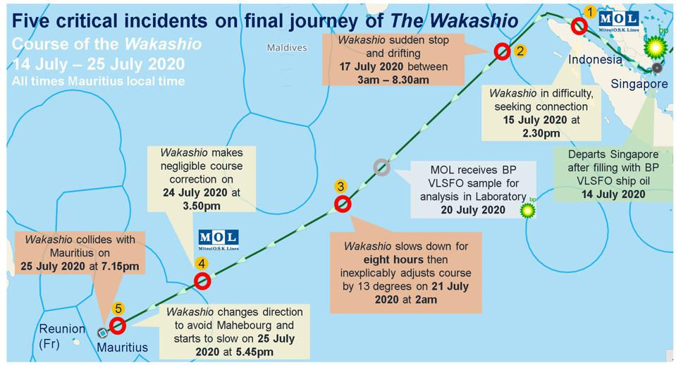 Incident 4: the course correct on 24 July that MOL referred to was negligible compared to the turn on 21 July toward Mauritius