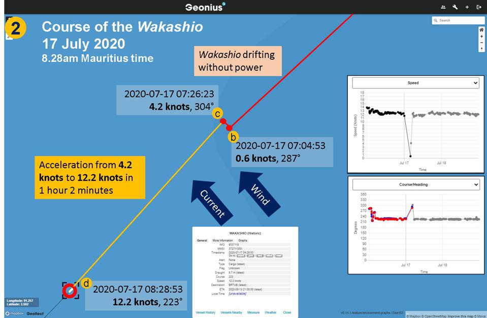 Wakashio takes an hour to reach cruising speed again of 12.2 knots by 8.28am Mauritius time on 17 July