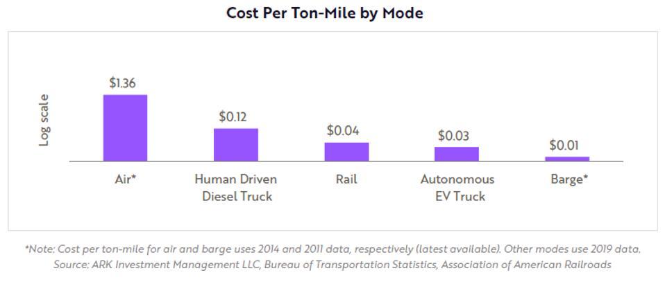 Rail Cost Chart