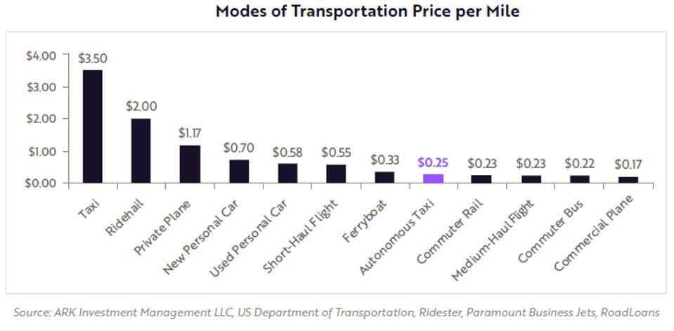 Price Per Mile Chart