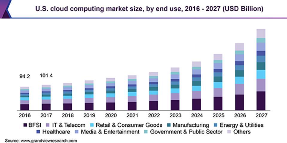 Cloud Computing Market Chart