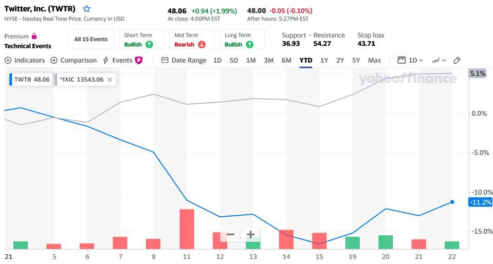 Twitter stocks