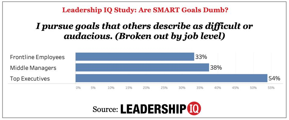 Data from the study ″Are SMART Goals Dumb″