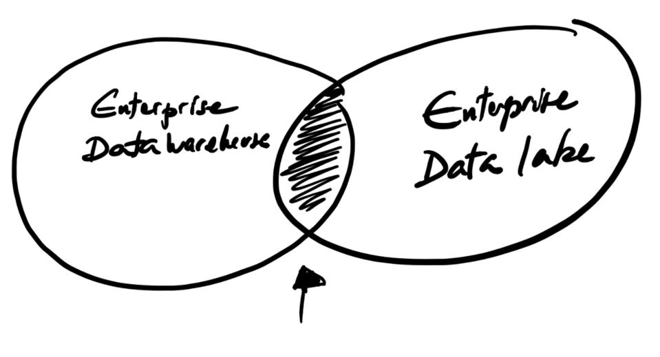 Where is the overlap between your datawarehouse and your data lake?