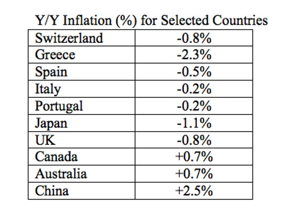 The table shows annual rates of inflation for the developed world.
