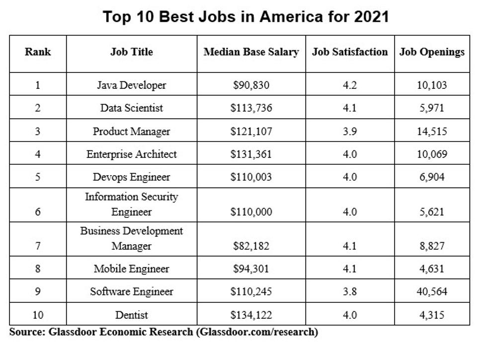 Glassdoor's 50 Best Jobs In America For 2021 Dominated By Tech Careers