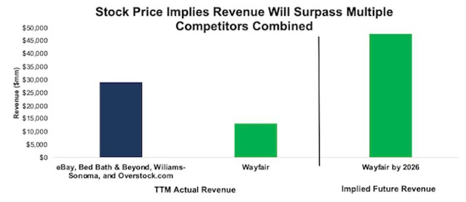 DCF Implied Revenue W vs Peers