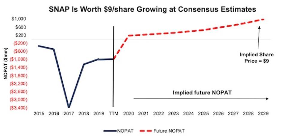 SNAP DCF Valuation Scenario
