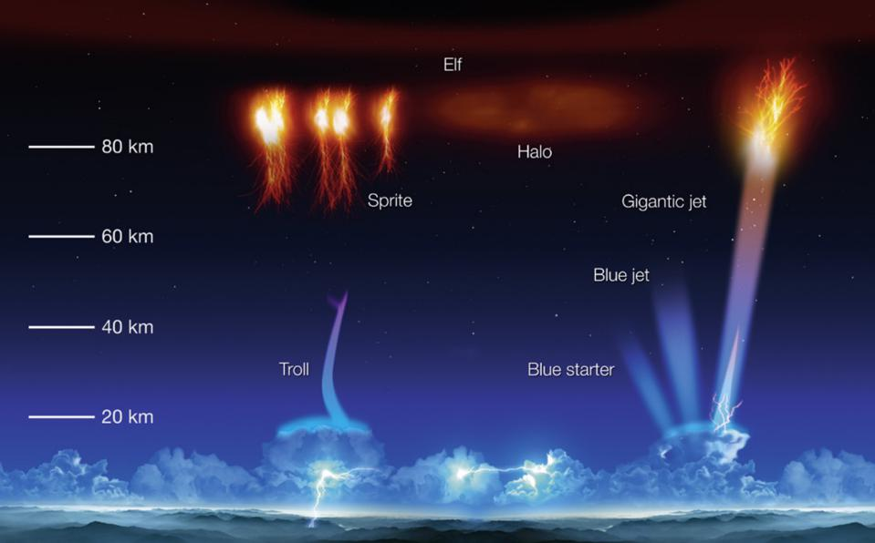 A variety of transient lightning phenomena, including red sprites and blue jets.