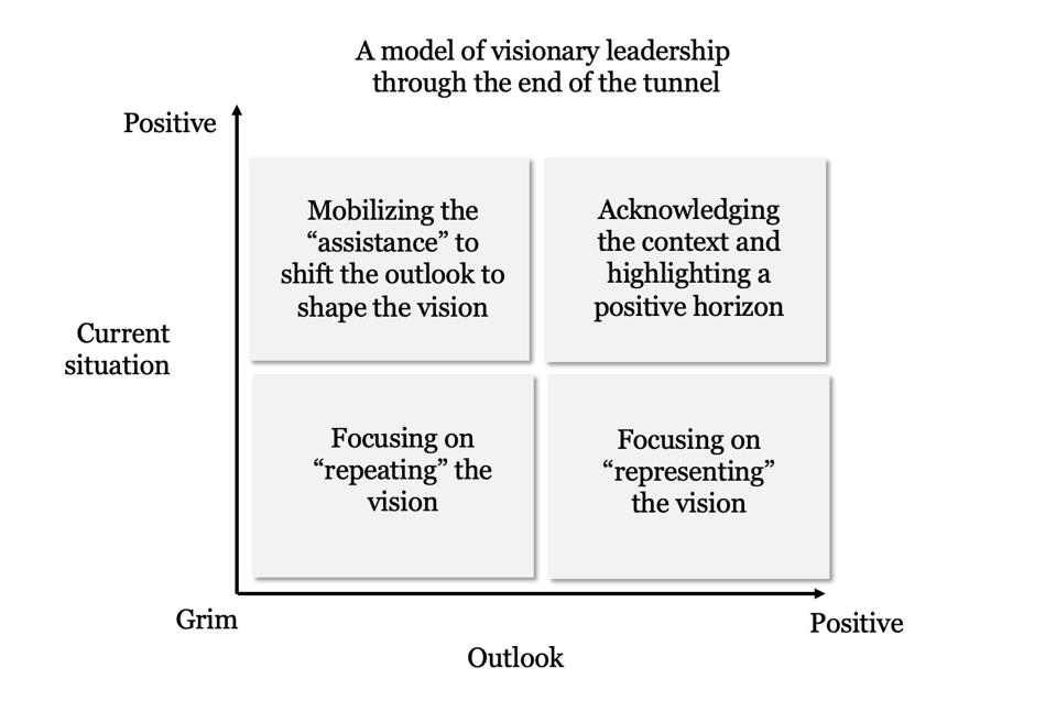 A two by two matrix with positive vs grim outlook on the x axis, and positive vs grim context on the y axis.