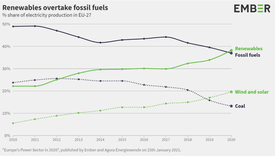 A chart showing the rise in renewable energy versus the decline of fossil fuels since 2010