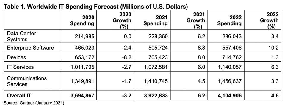 Gartner IT spending forecast 2021