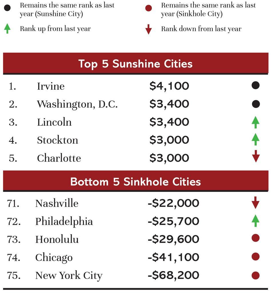Sunshine and Sinkhole Cities