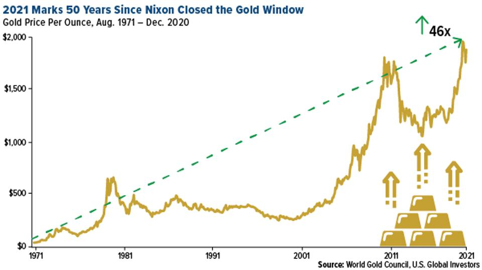 2021 marks 50 years since Nixon closed the gold window