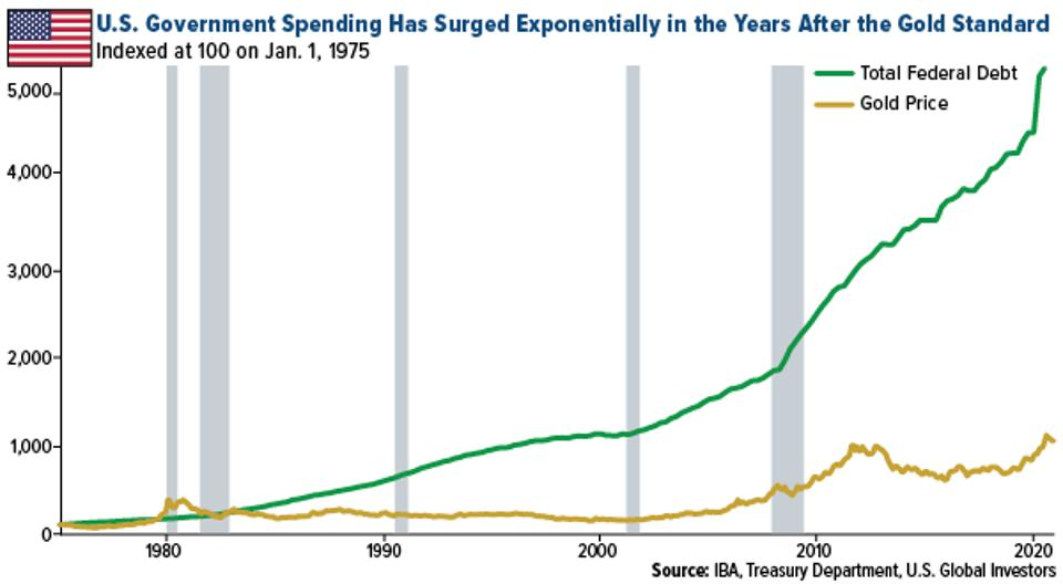 U.S. government spending has surged exponentially in the years after the gold standard