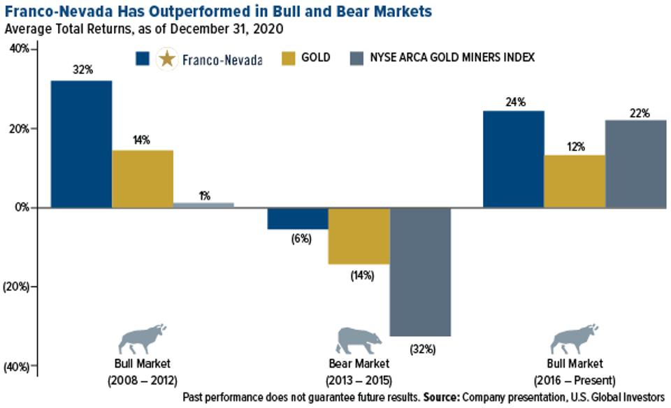 franco-nevada has outperformed in bull and bear markets