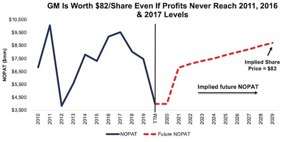 GM Valuation_2021-1-13