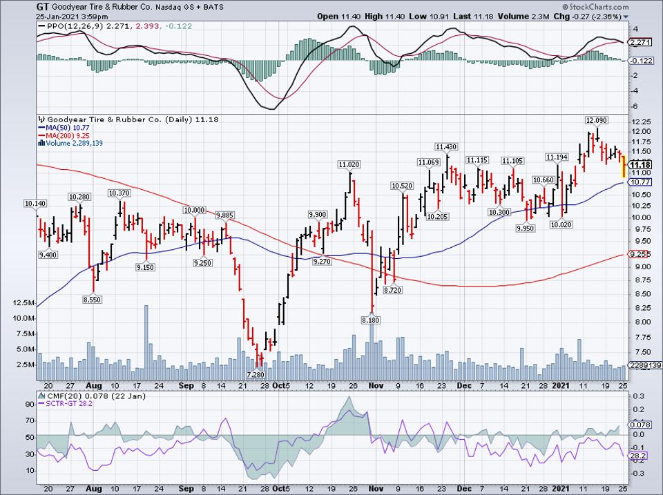 Simple Moving Average of Goodyear Tire & Rubber Co (GT)