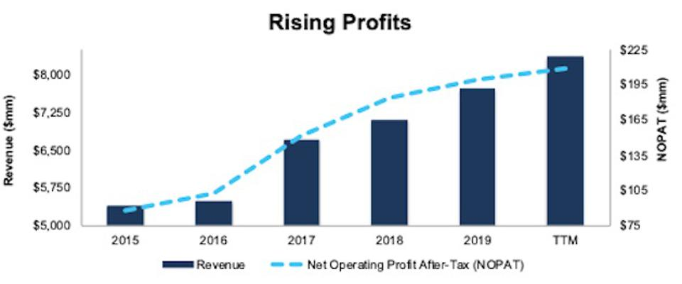 Revenue And NOPAT Since 2015