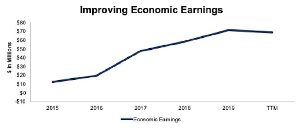 Economic Earnings Since 2015